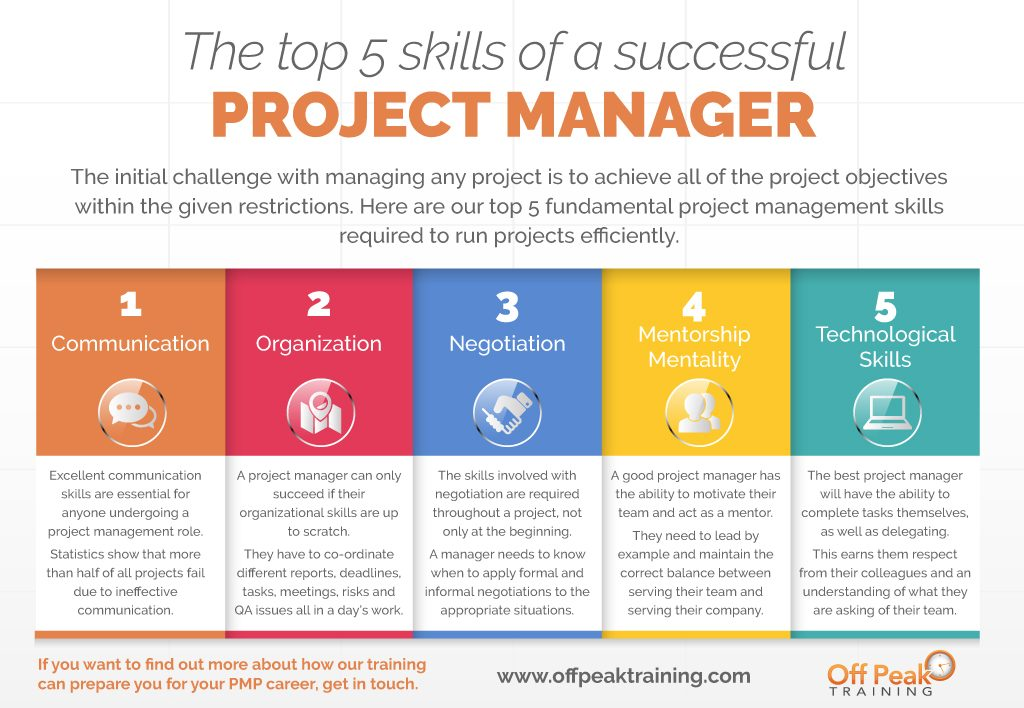 Skills of Successful Project Manager