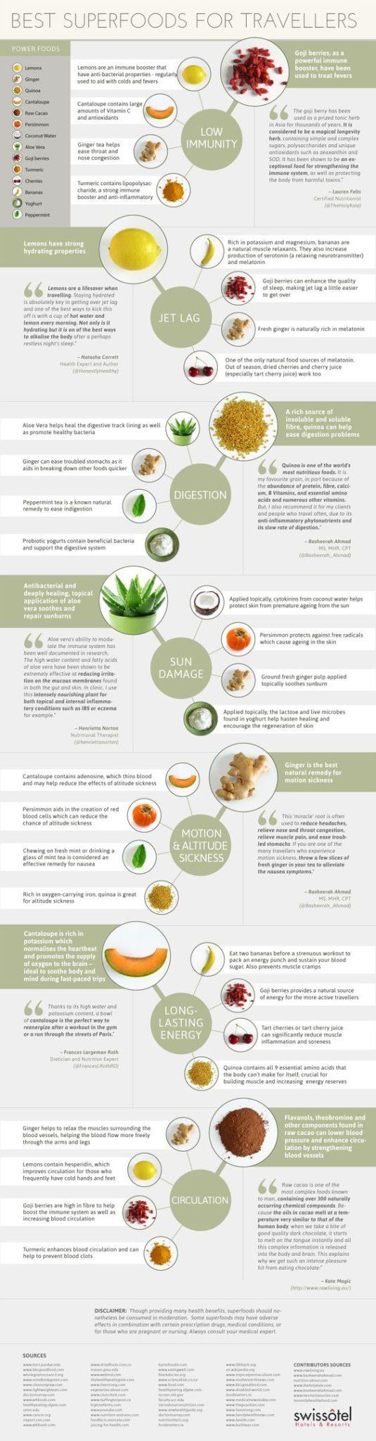 Top 5 Tips for Vegan Travel