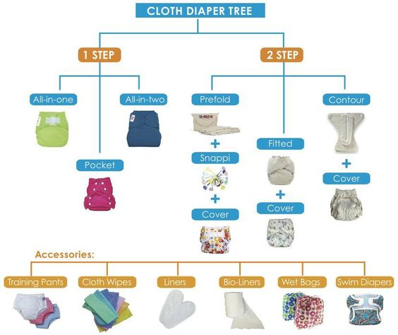Traveling With Baby and Cloth Diapers