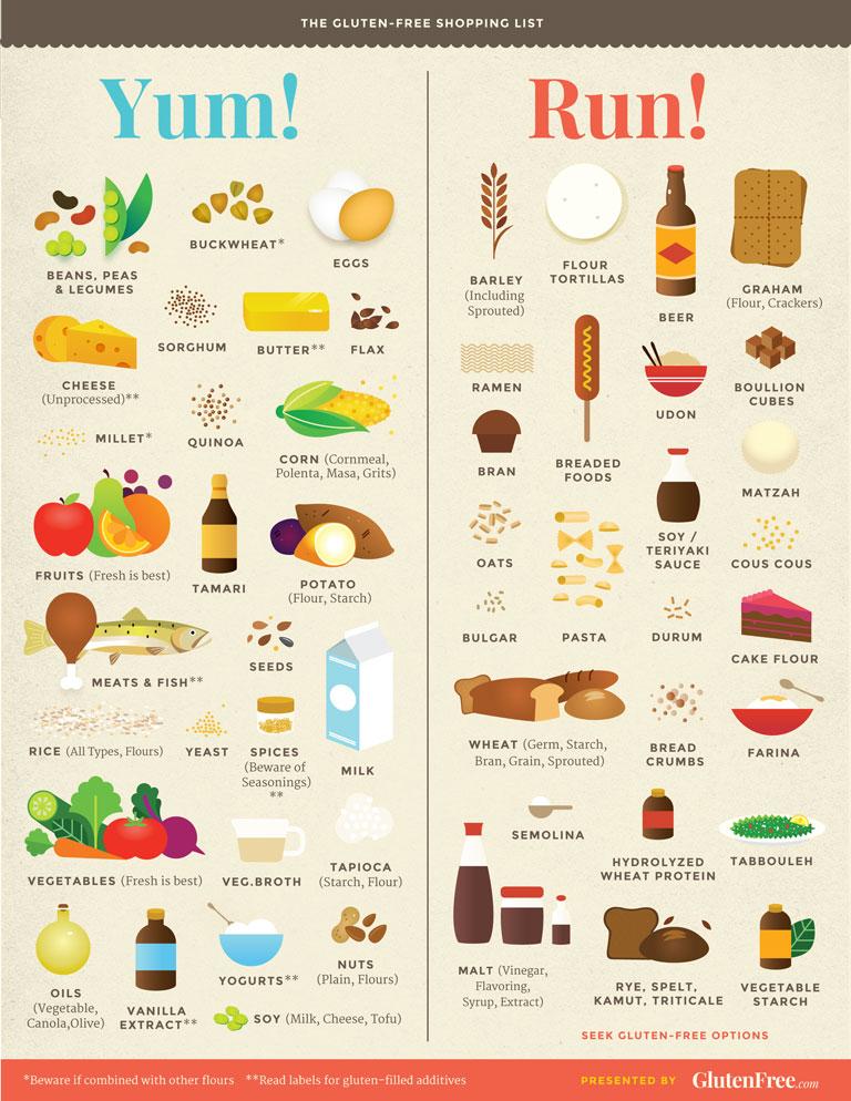 Gluten-free Life