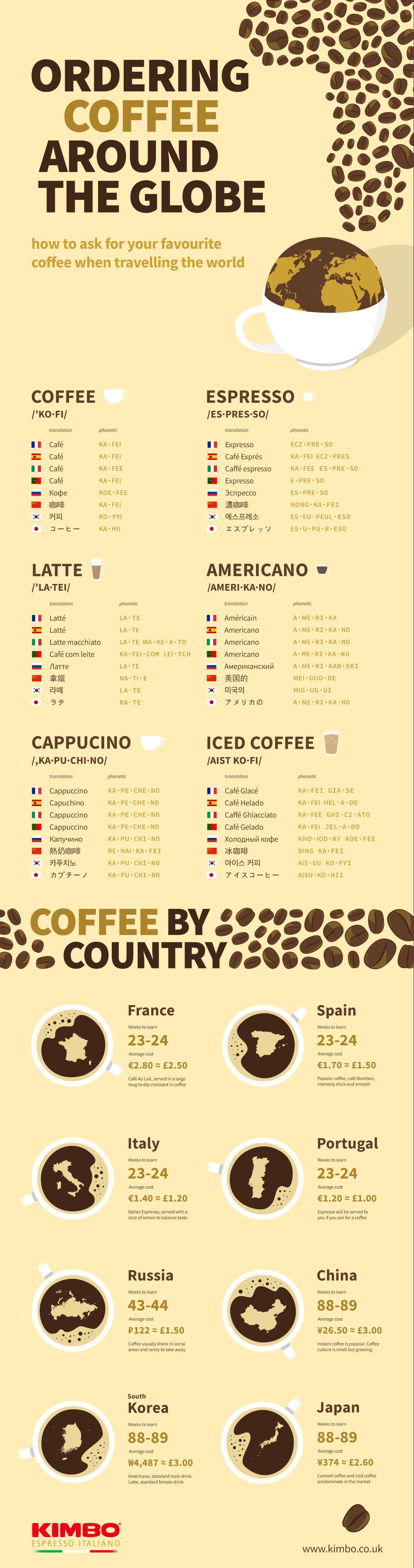 Ordering coffee around the globe