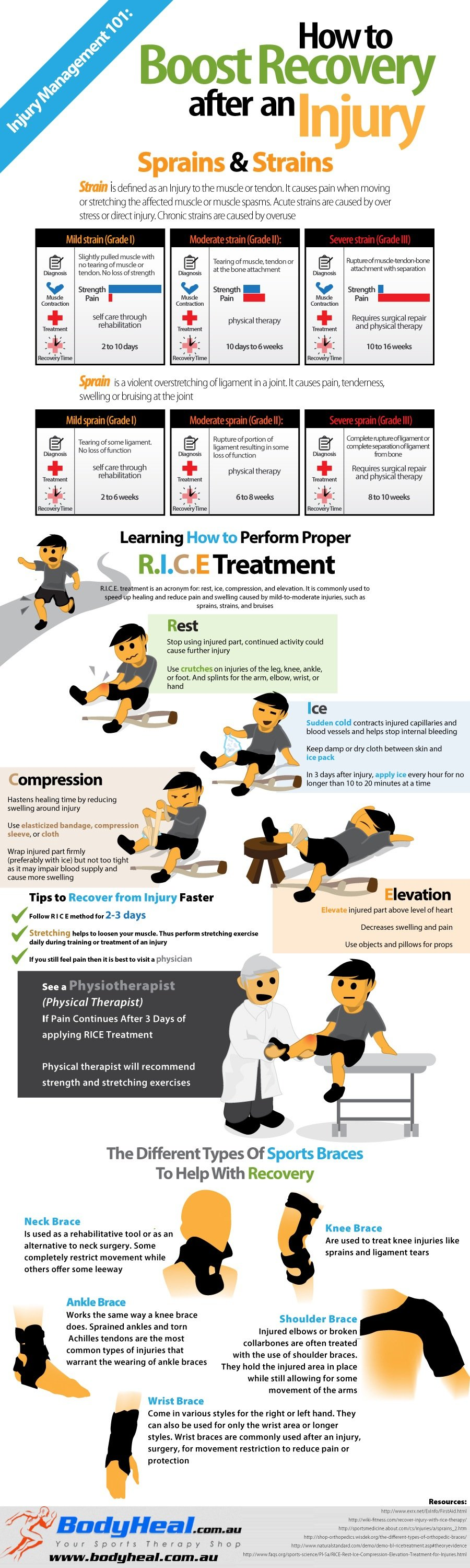 Fitness Injury Recovery