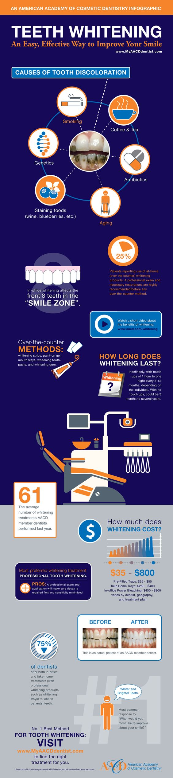 Reasons Why Your Teeth Can Be Discolored And Stained