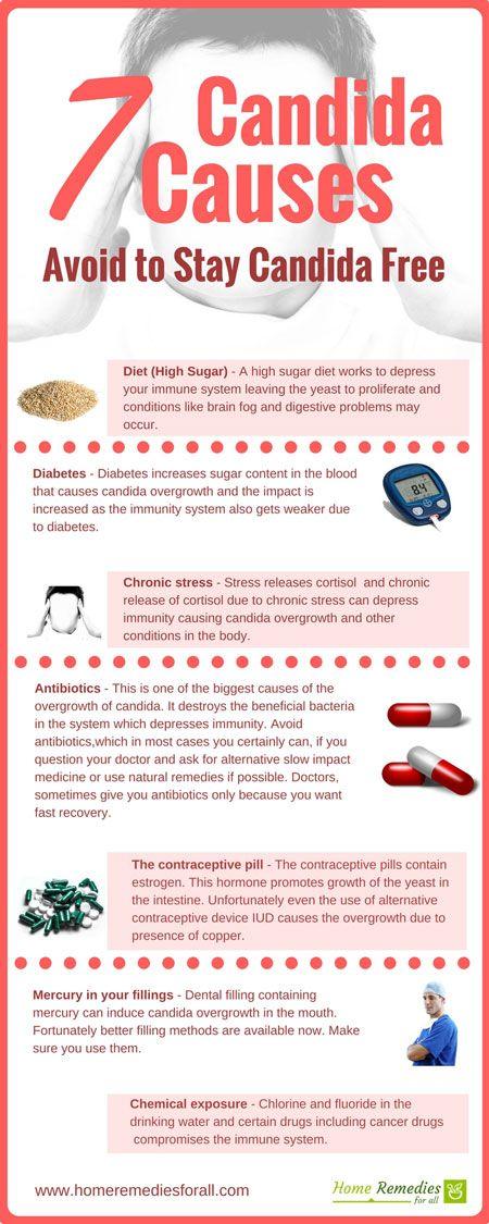 Probiotics for Yeast Infection