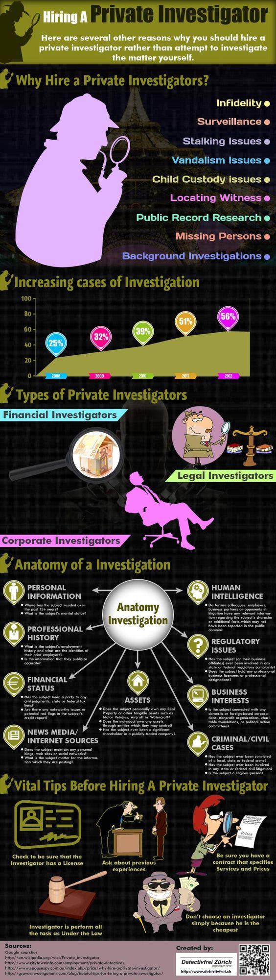 Hire A Private Investigator