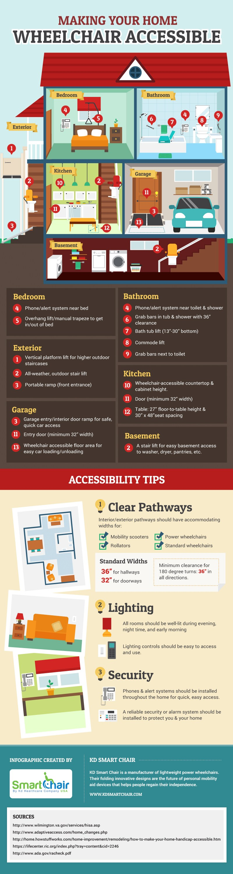 Making your home wheelchair accessible
