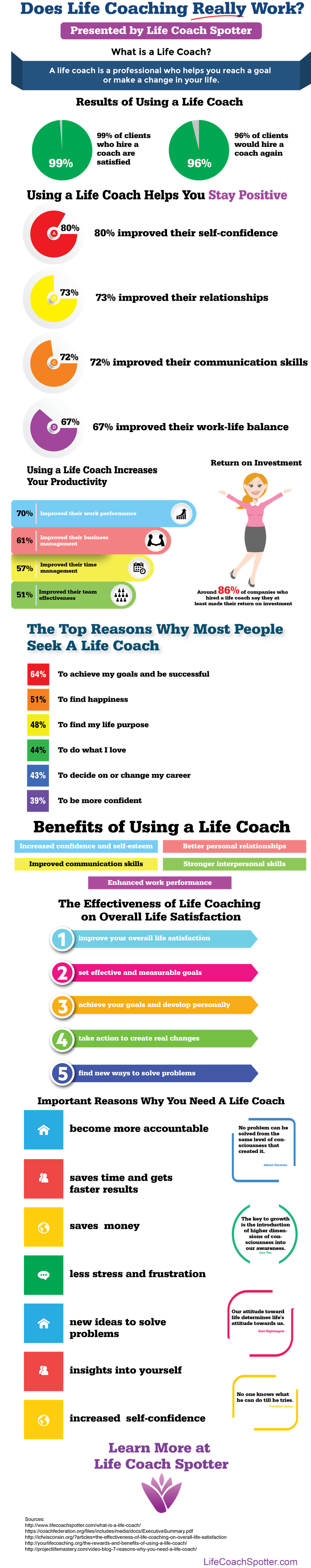 How Life Coach Can Help You Improve the Quality of Your Life