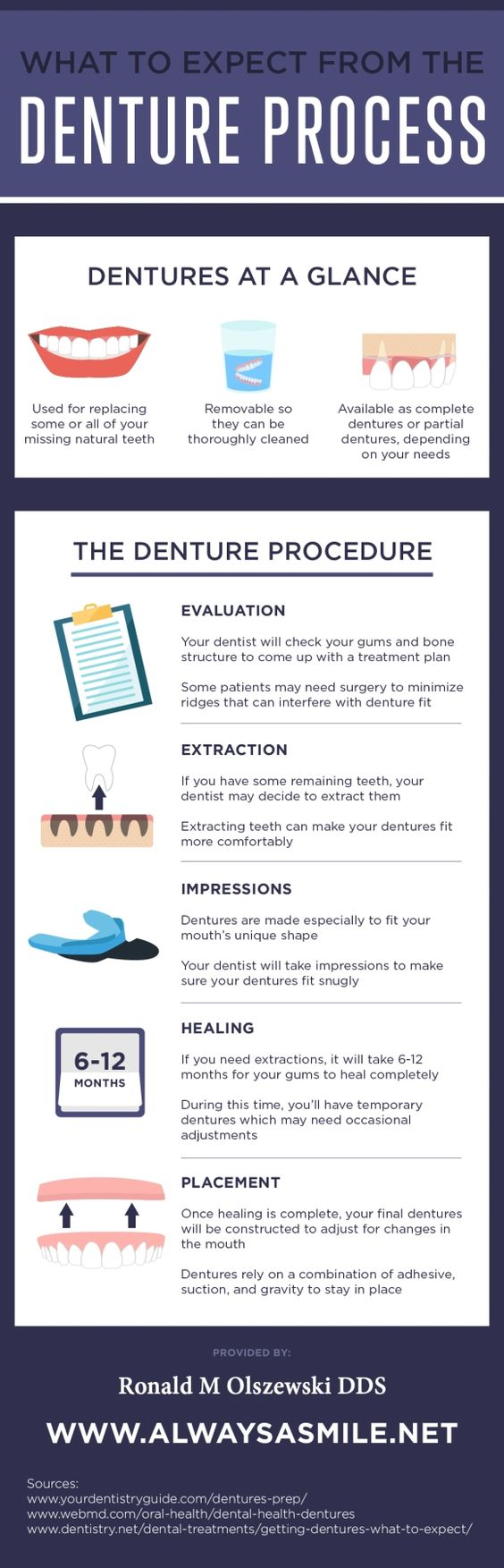 What to expect from Denture process