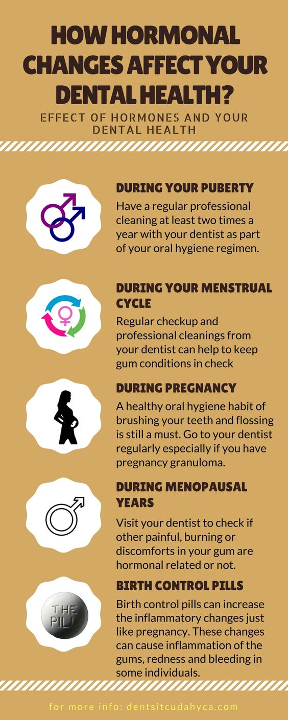 How hormonal changes affects your dental health