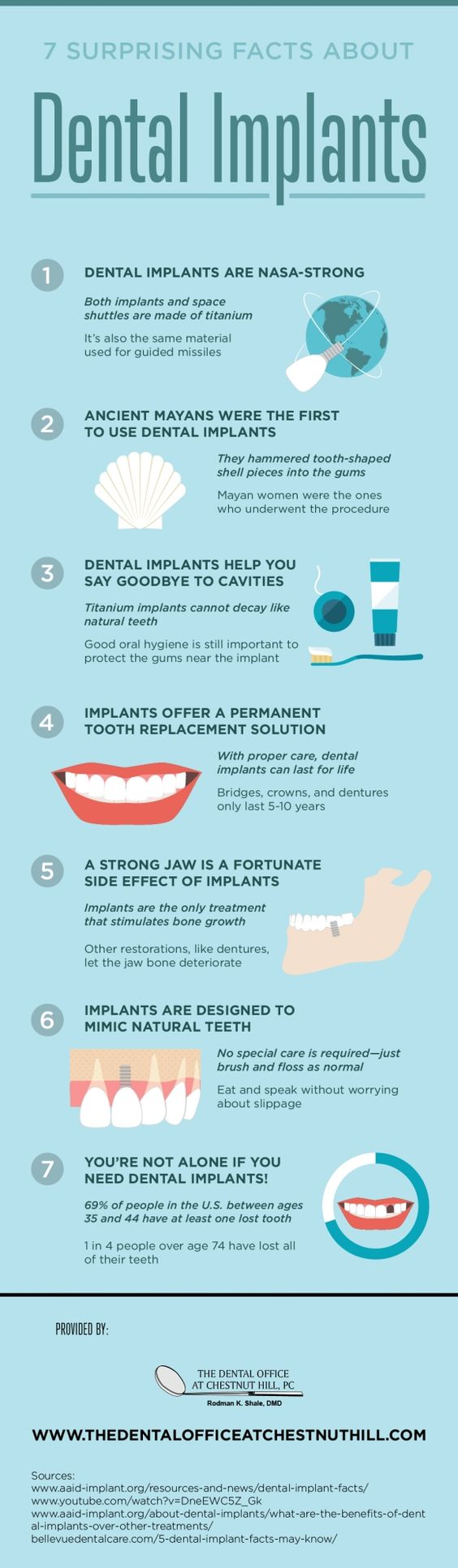 surprising facts about dental implants