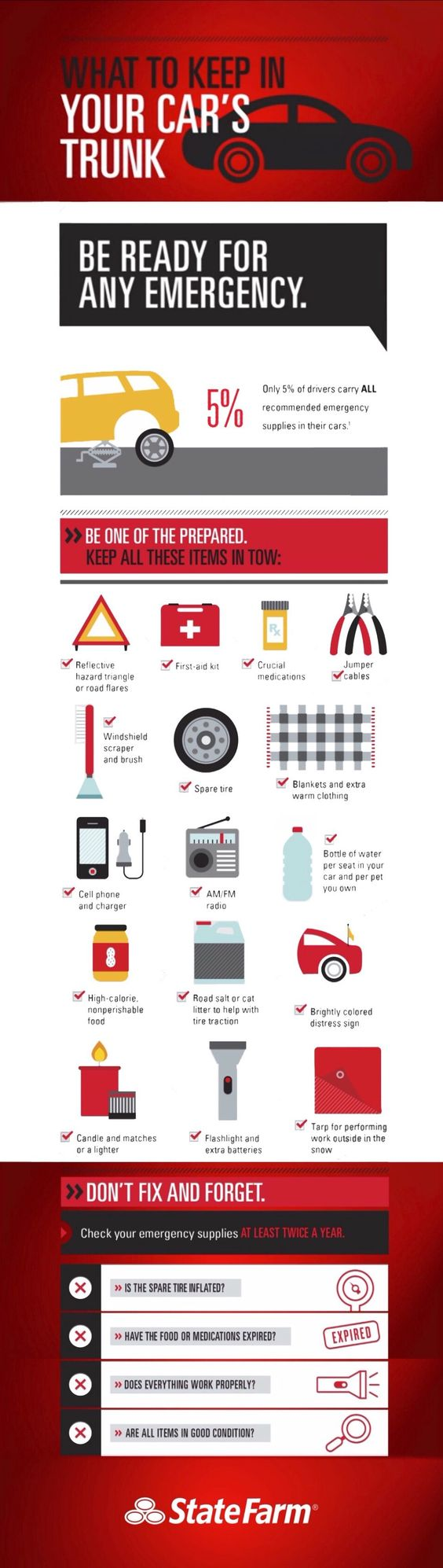 what to keep in your cars trunk