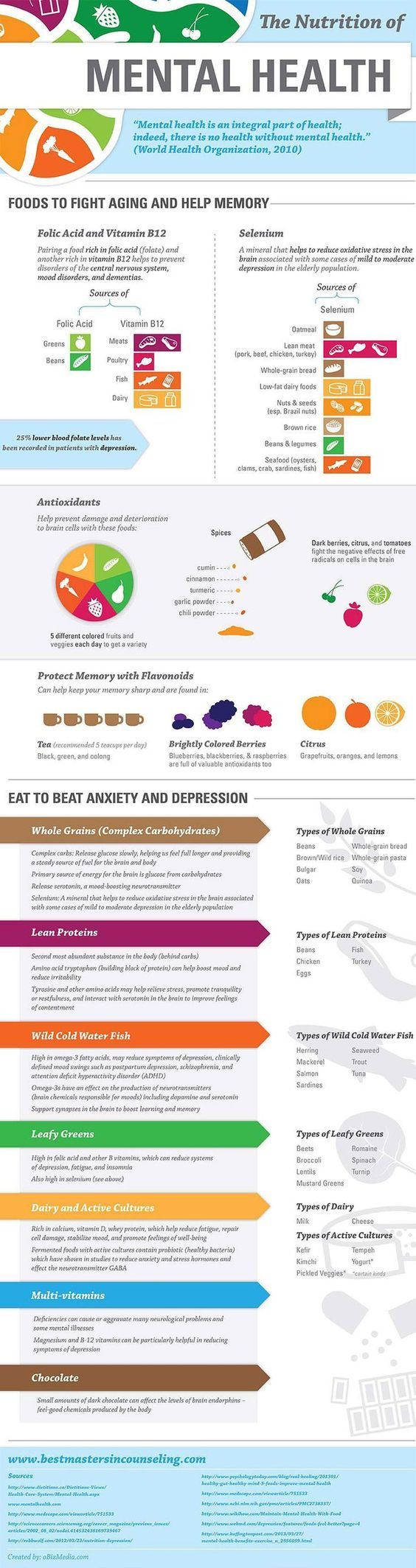 Nutrition of Mental Health
