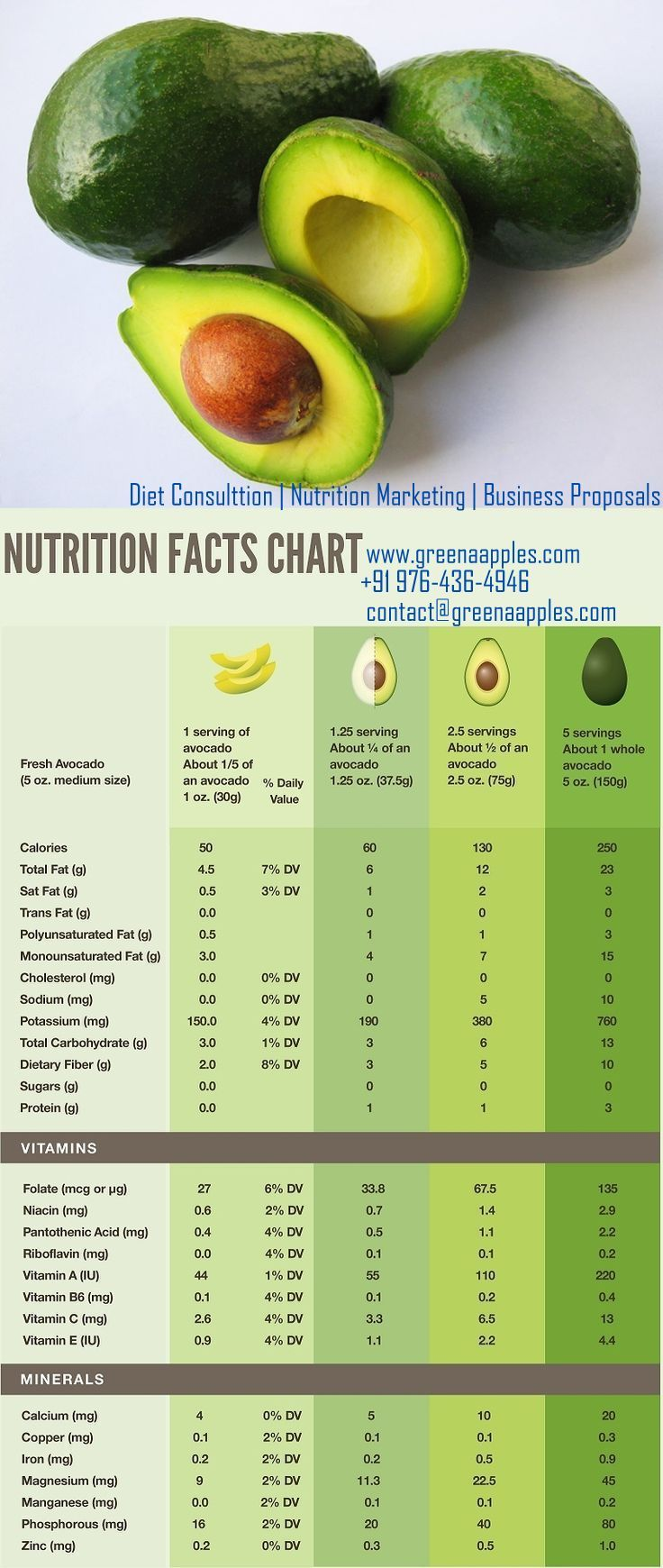 Nutritional Facts Chart for Avocado