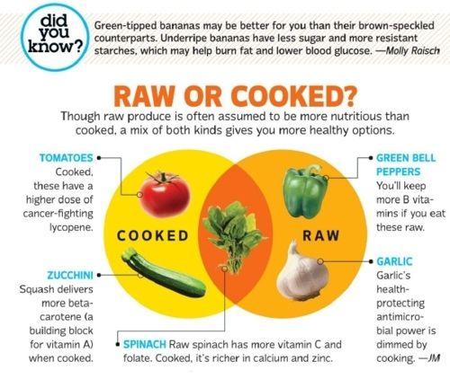 Raw food or cooked