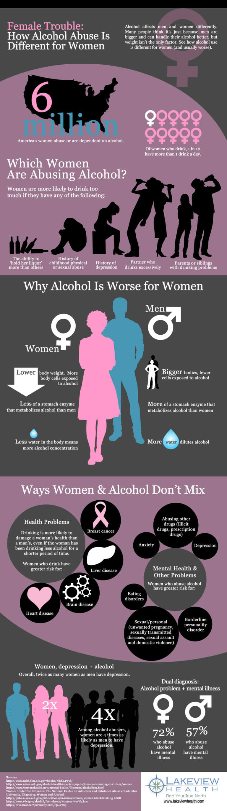 Ways alcohol is worse for women