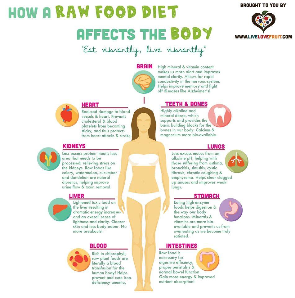 how a raw food diet affects the body