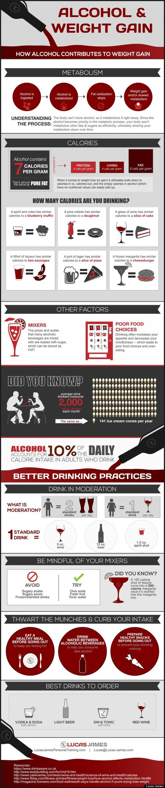 how alcohol contributes to weight gain