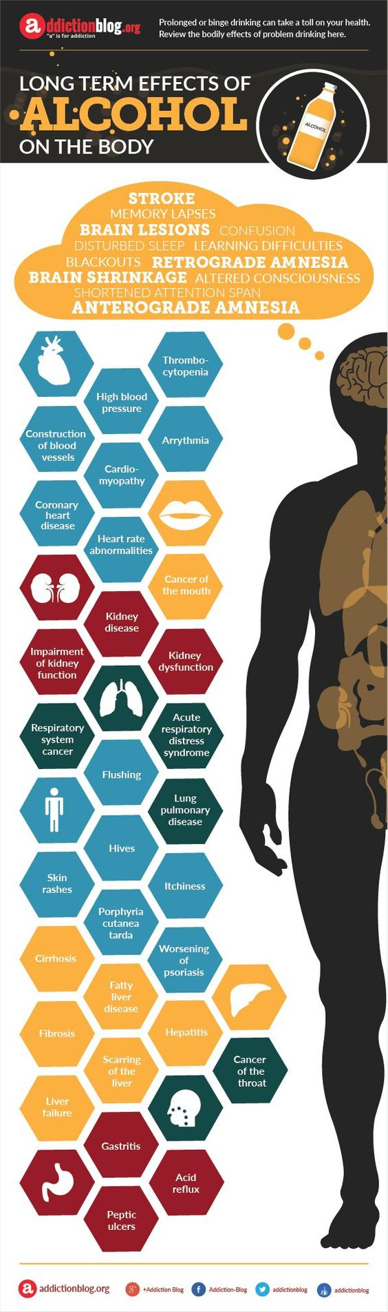 long term effects of alcohol on the body