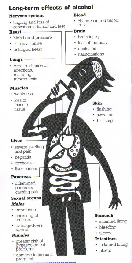 long term effects of alcohol