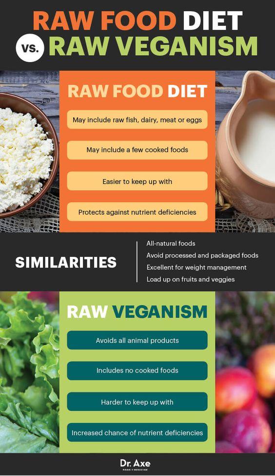 raw food diet vs raw veganism