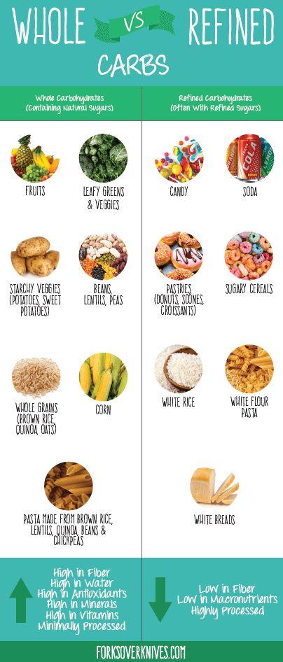 whole vs refined carbs