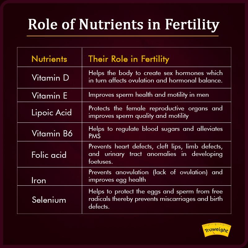 Role of Nutrients in fertility