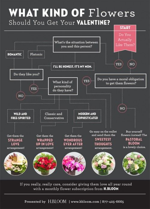 What kind of flowers should you get your valentine
