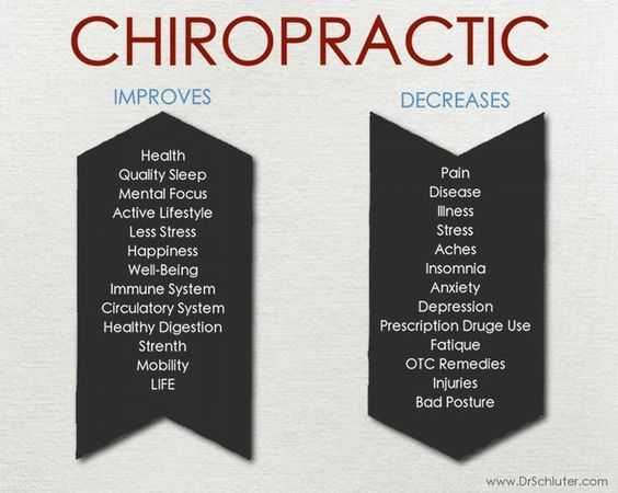 chiropractic improves and decreases