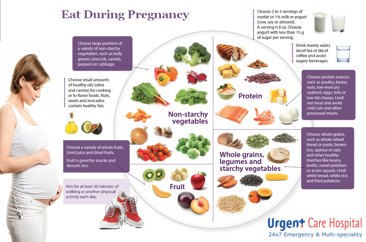 eating during pregnancy