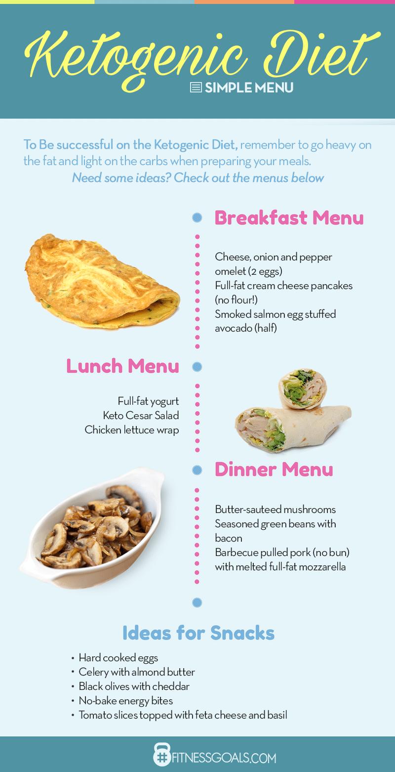 fitness diet plan menu ketogenic diet plan menu and meal planning