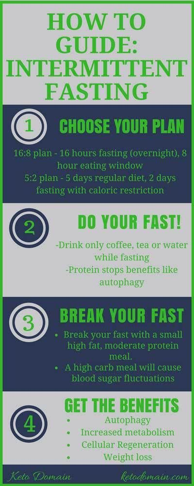 how to guide for Intermittent Fasting