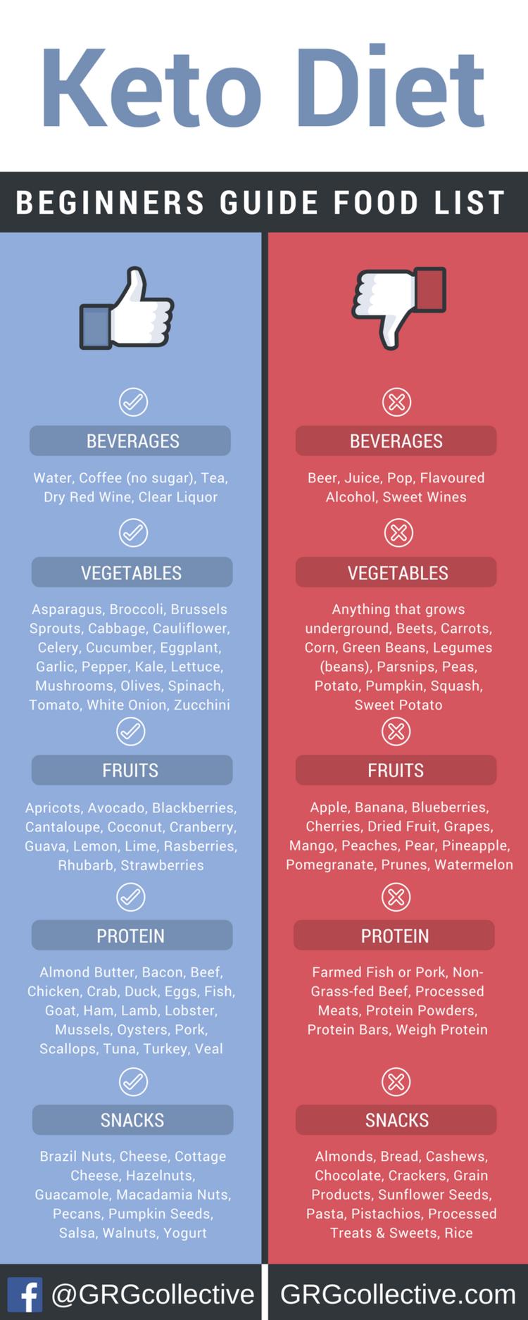 keto diet beginners guide food list
