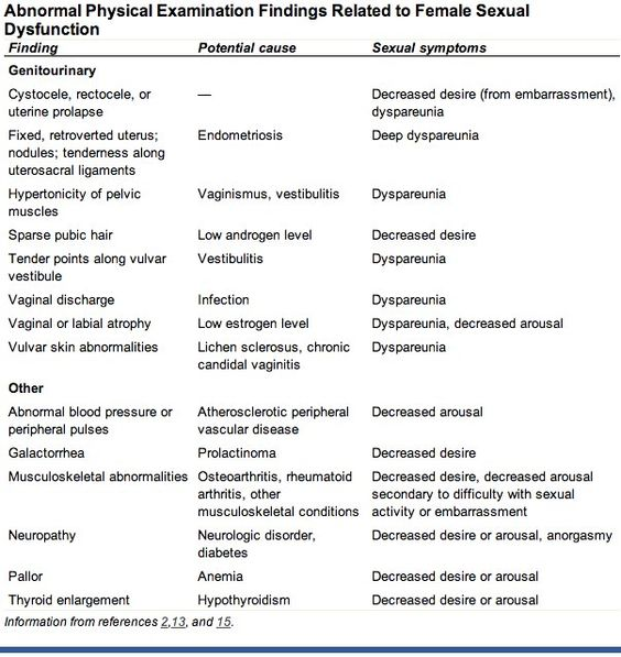 abnormal physical examination findings related to female sexual dysfunction