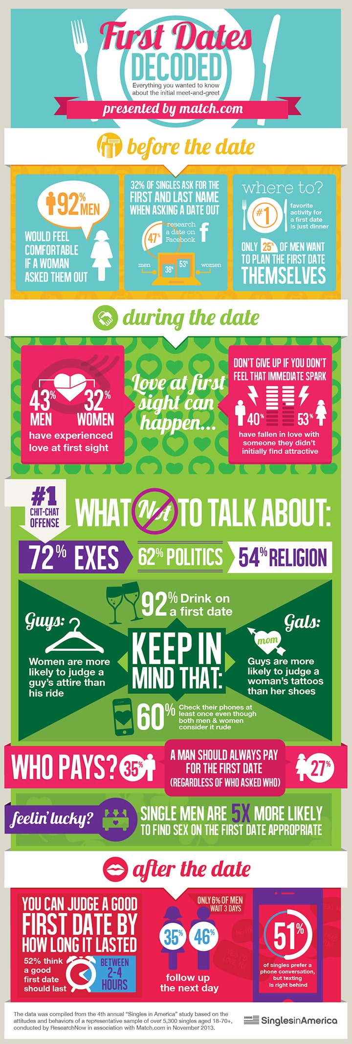 everything you wanted to know about first date