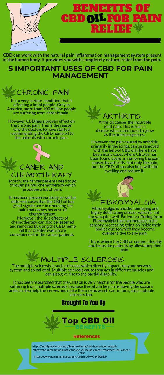 Benefits of CBD Oil for pain relief