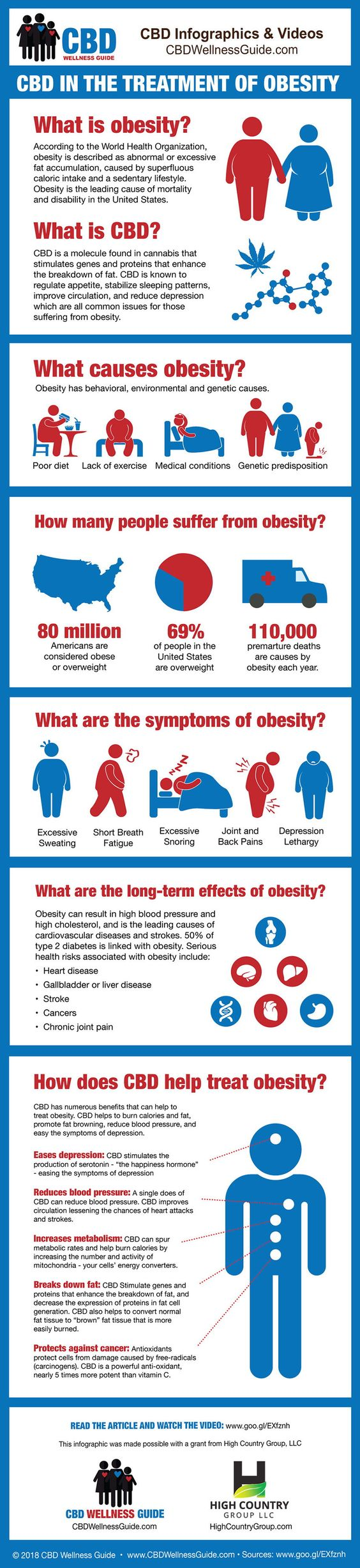 CBD in the treatment of Obesity