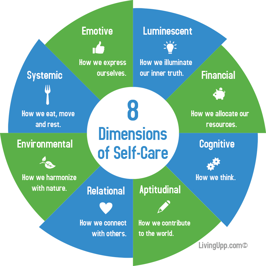 Dimensions of Self Care