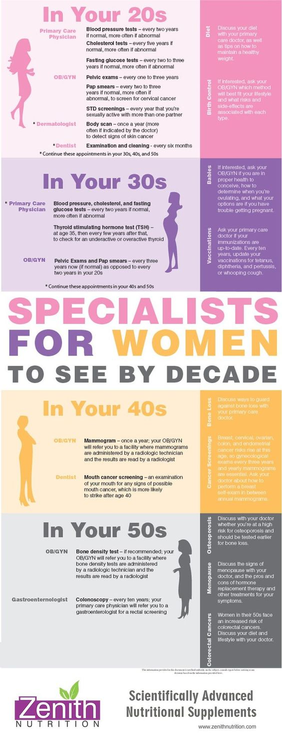 Conditions and Specialists for women by Age