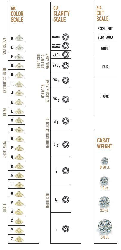 Engagement Diamond Rings - Diamonds classification