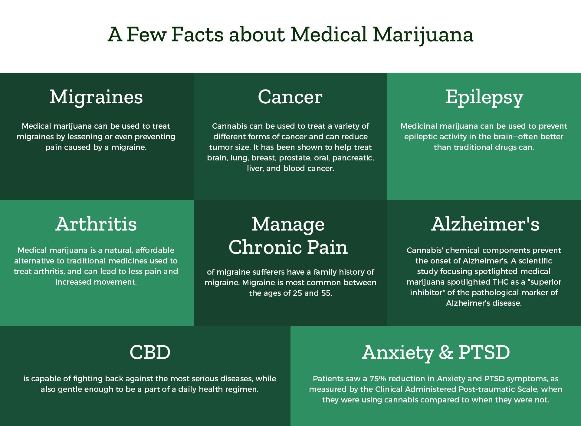 Few facts about Medical Marijuana