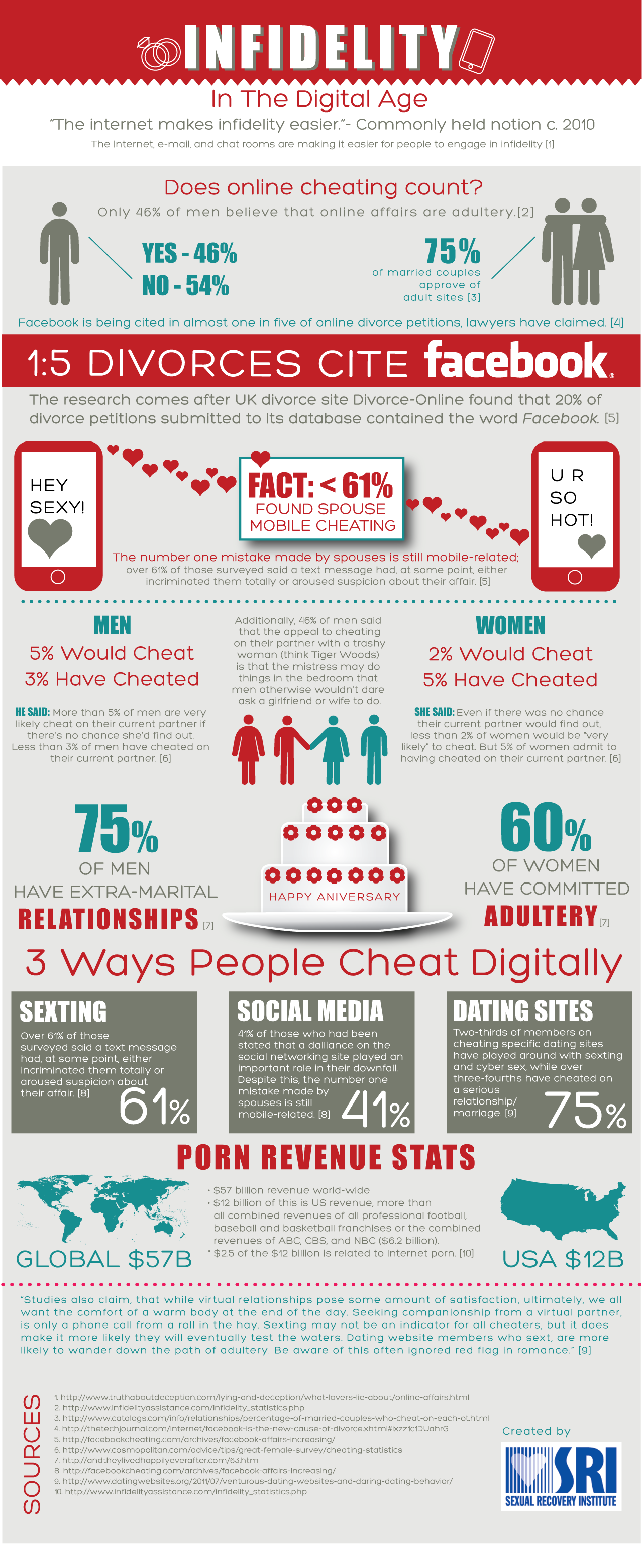 Infidelity in the Digital Age