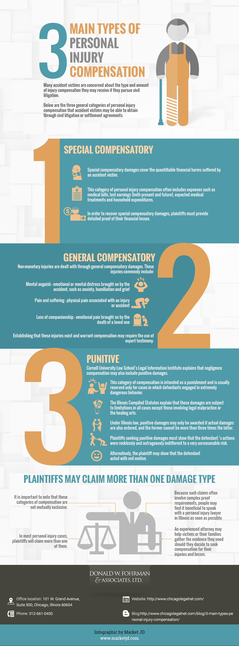 Main types of Personal Injury Compensation