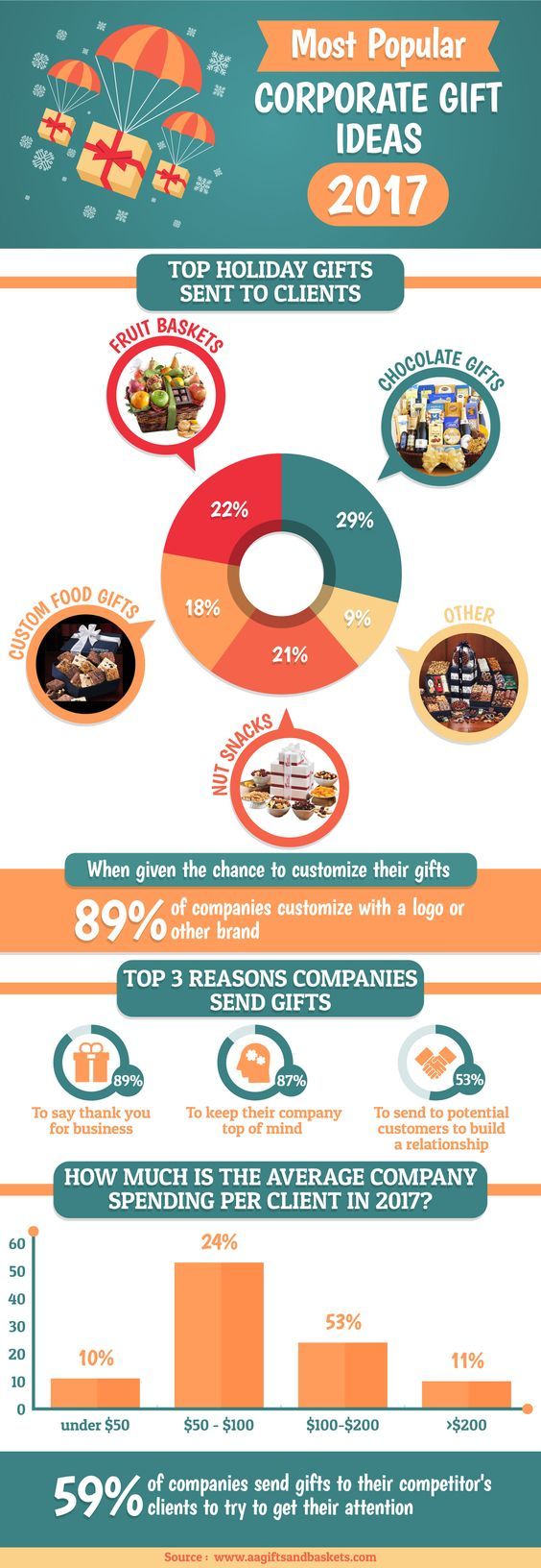 Most popular corporate gift Ideas