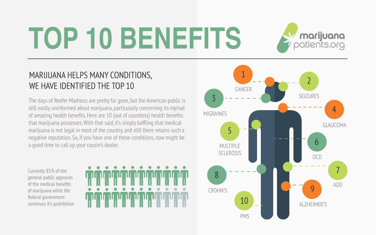 Top 10 benefits of Marijuana