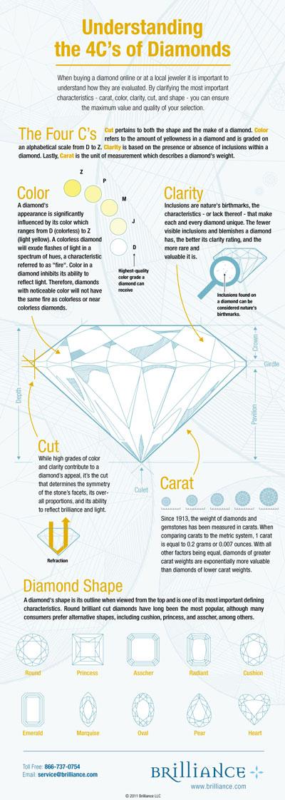 Understanding the 4 C's of Diamonds