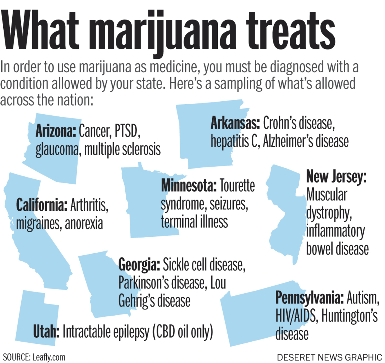 What Marijuana treats