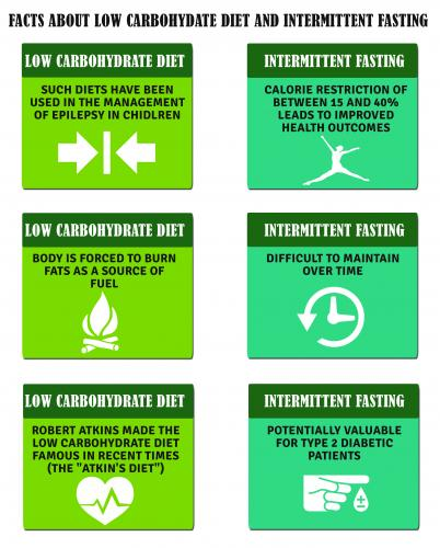 facts about low carbohydrate diet and Intermittent Fasting