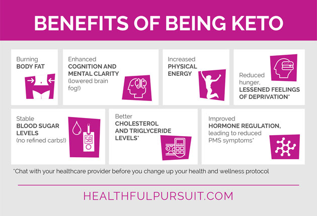 Benefits of being Keto