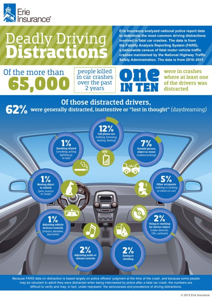 Deadly Distracted Driving