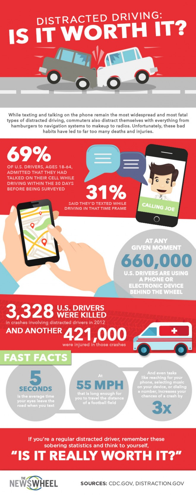 Distracted Driving is it worth it